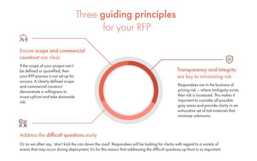3-guiding-principes